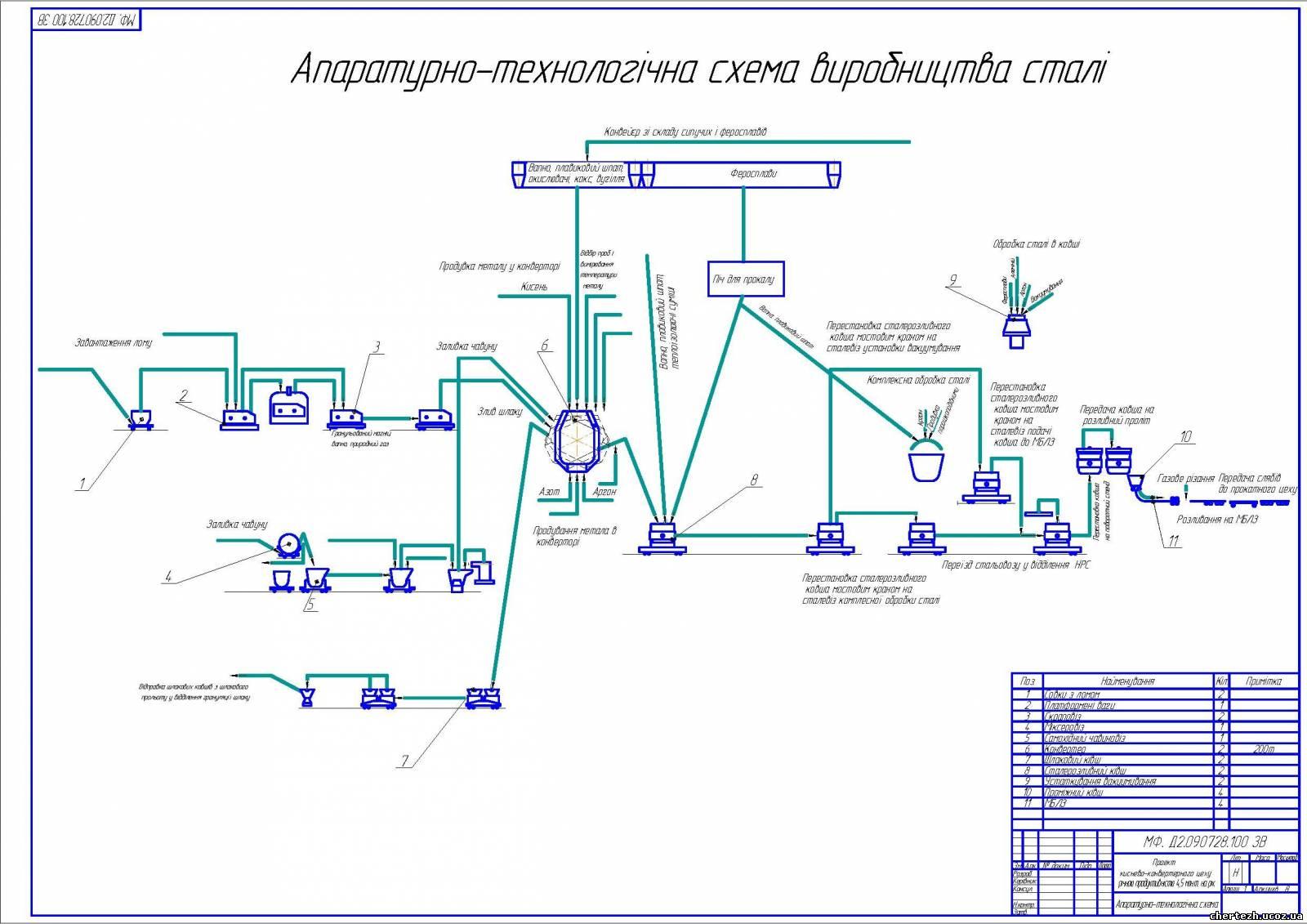 Технологическая схема производства стали с390